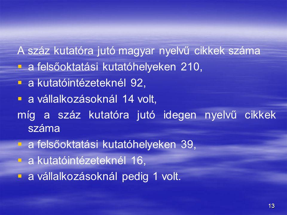 13 A száz kutatóra jutó magyar nyelvű cikkek száma   a felsőoktatási kutatóhelyeken 210,   a kutatóintézeteknél 92,   a vállalkozásoknál 14 volt