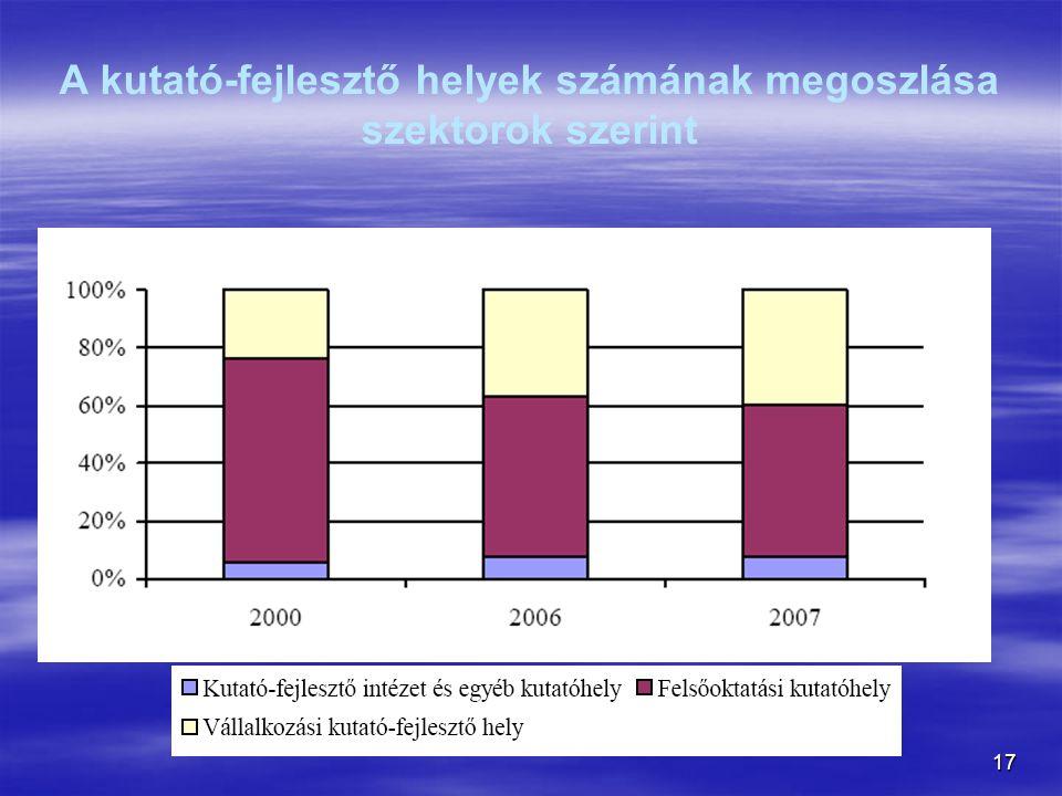 17 A kutató-fejlesztő helyek számának megoszlása szektorok szerint