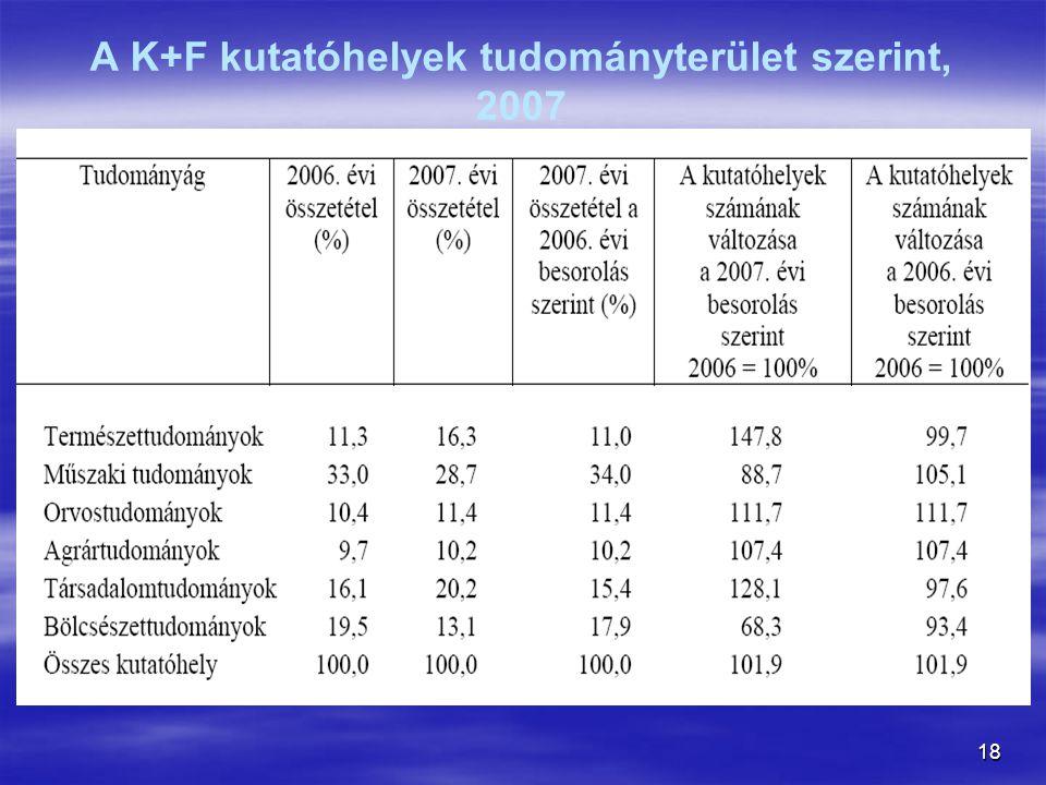 18 A K+F kutatóhelyek tudományterület szerint, 2007