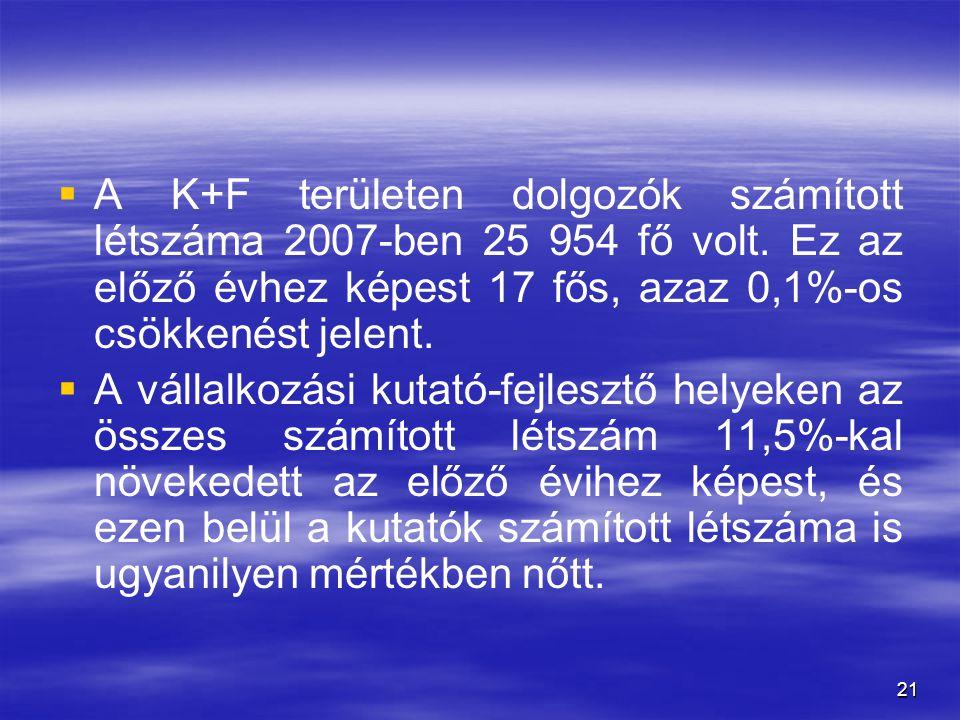 21   A K+F területen dolgozók számított létszáma 2007-ben 25 954 fő volt. Ez az előző évhez képest 17 fős, azaz 0,1%-os csökkenést jelent.   A vál