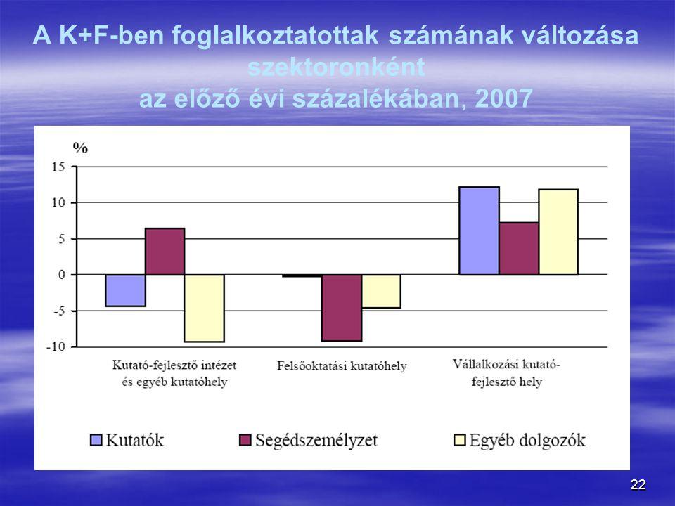 22 A K+F-ben foglalkoztatottak számának változása szektoronként az előző évi százalékában, 2007