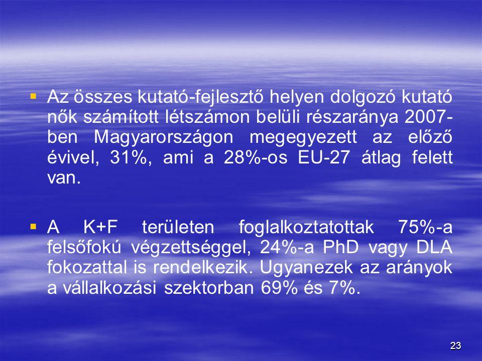23   Az összes kutató-fejlesztő helyen dolgozó kutató nők számított létszámon belüli részaránya 2007- ben Magyarországon megegyezett az előző évivel