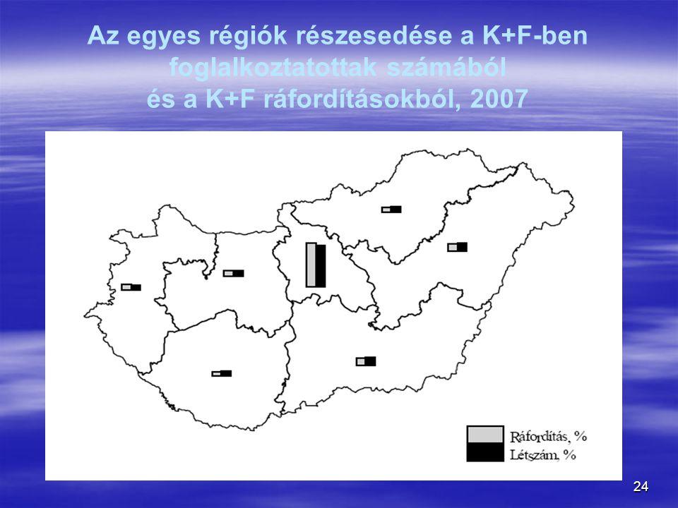 24 Az egyes régiók részesedése a K+F-ben foglalkoztatottak számából és a K+F ráfordításokból, 2007