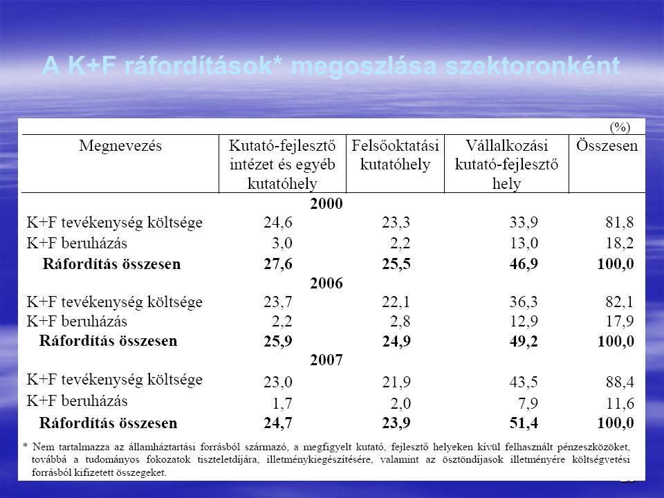 25 A K+F ráfordítások* megoszlása szektoronként