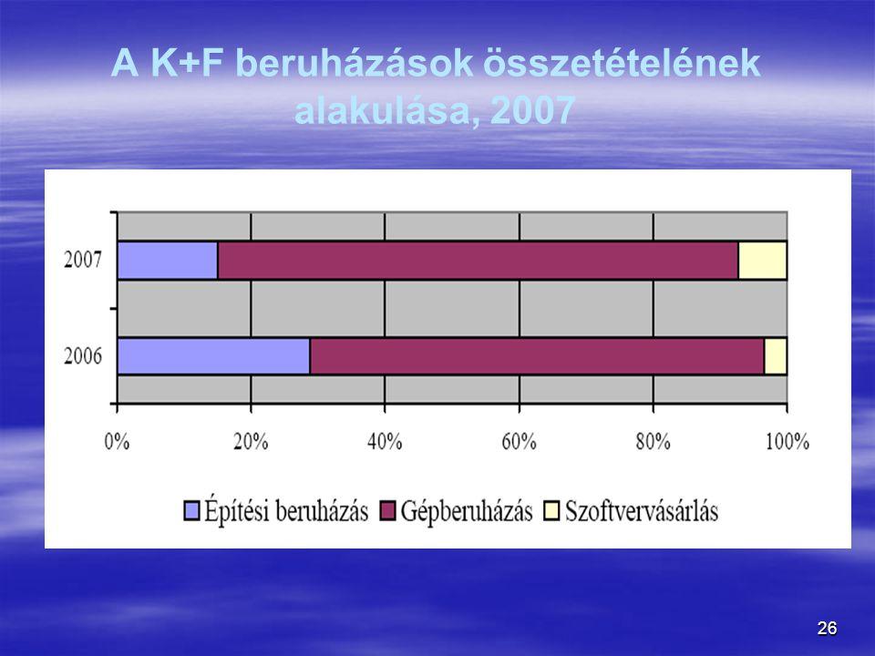 26 A K+F beruházások összetételének alakulása, 2007