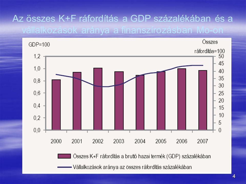 5 A K+F ráfordítások összege, forrása   Magyarországon a kutatás-fejlesztésre költött összes ráfordítás 2007- ben 245,7 milliárd Ft volt, ami folyó áron 3,3%-kal haladta meg az előző évit.