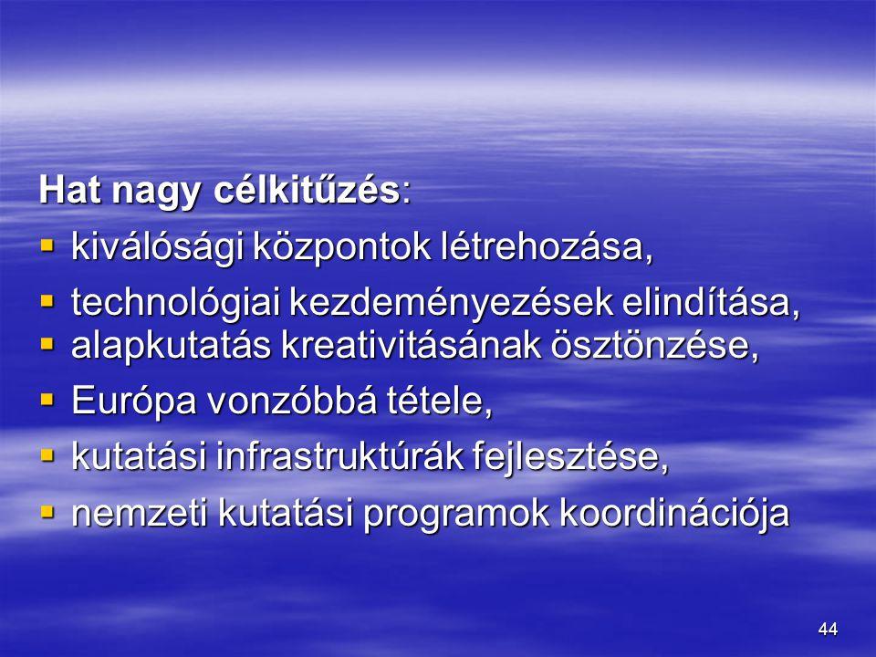 44 Hat nagy célkitűzés:  kiválósági központok létrehozása,  technológiai kezdeményezések elindítása,  alapkutatás kreativitásának ösztönzése,  Eur