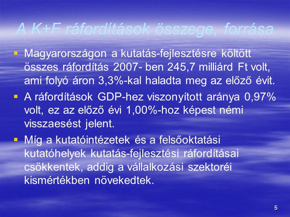 5 A K+F ráfordítások összege, forrása   Magyarországon a kutatás-fejlesztésre költött összes ráfordítás 2007- ben 245,7 milliárd Ft volt, ami folyó