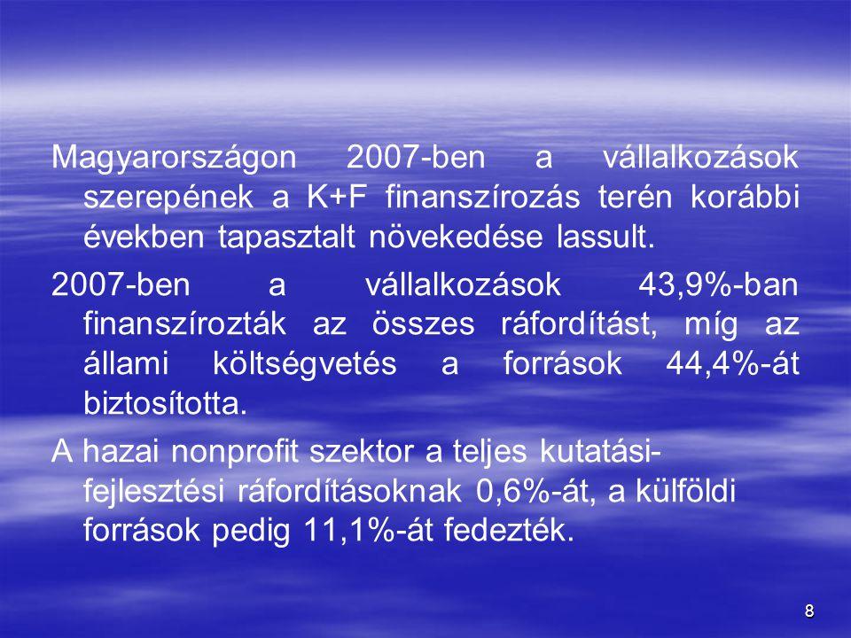 8 Magyarországon 2007-ben a vállalkozások szerepének a K+F finanszírozás terén korábbi években tapasztalt növekedése lassult. 2007-ben a vállalkozások