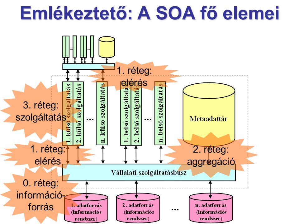 Emlékeztető: A SOA fő elemei 2.réteg: aggregáció 0.
