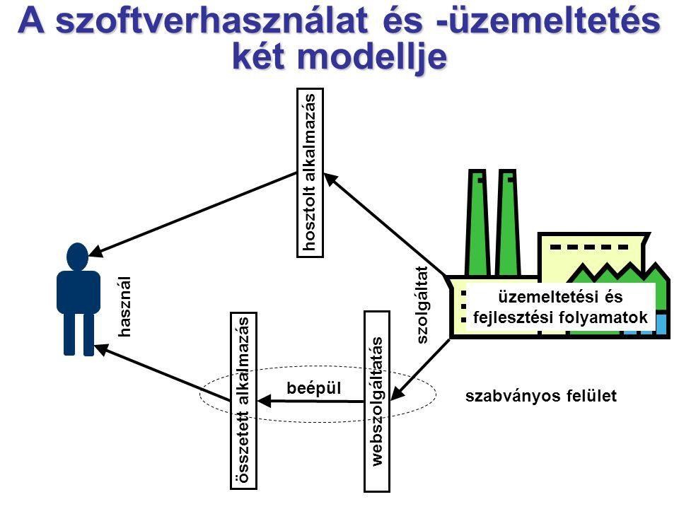 szolgáltat hosztolt alkalmazás használ üzemeltetési és fejlesztési folyamatok webszolgáltatás összetett alkalmazás beépül szabványos felület A szoftverhasználat és -üzemeltetés két modellje