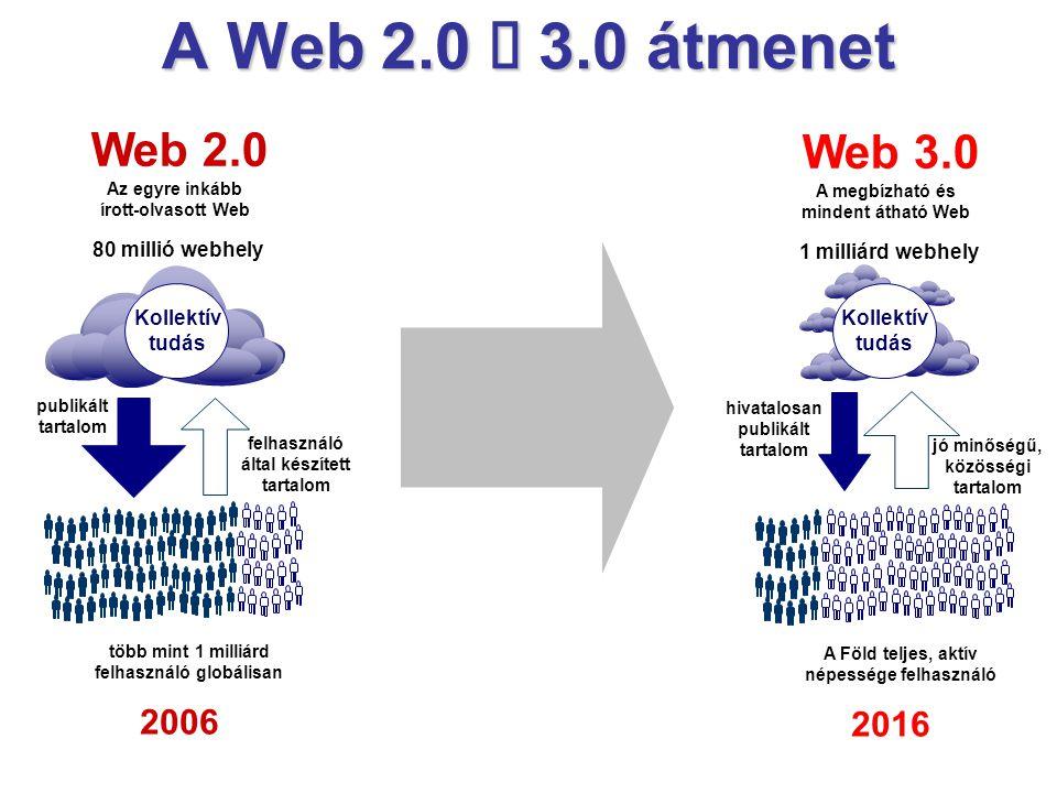 publikált tartalom felhasználó által készített tartalom több mint 1 milliárd felhasználó globálisan 2006 Web 2.0 Az egyre inkább írott-olvasott Web 80 millió webhely Kollektív tudás A Web 2.0  3.0 átmenet