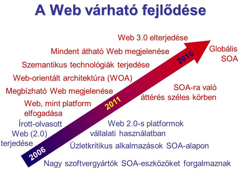A Web várható fejlődése 2006 2011 2016 SOA-ra való áttérés széles körben Web 3.0 elterjedése Nagy szoftvergyártók SOA-eszközöket forgalmaznak Web-orientált architektúra (WOA) Üzletkritikus alkalmazások SOA-alapon Megbízható Web megjelenése Web 2.0-s platformok vállalati használatban Írott-olvasott Web (2.0) terjedése Web, mint platform elfogadása Mindent átható Web megjelenése Globális SOA Szemantikus technológiák terjedése
