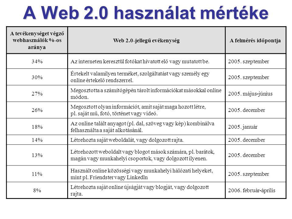 Tartalom Infor- máció- keresés Multi- modális és közösségi tartalom Technológia Nyíltság és egyszerűség hálózati platform Üzleti modell Nagy szoftvergyártók és -szolgáltatók Kezdő vállalkozások Használat Vállalatok és intézmények Egyének és civil közösségek 4 dimenzió a Web 2.0 világában Web 2.0