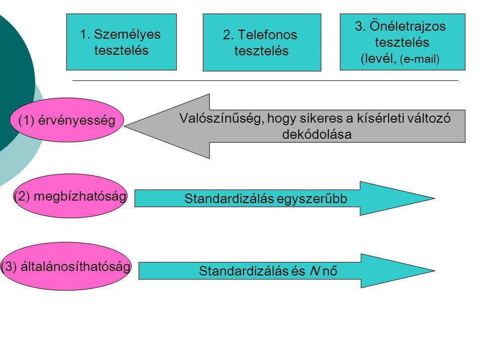 1. Személyes tesztelés 2. Telefonos tesztelés 3. Önéletrajzos tesztelés (levél, (e-mail) (1) érvényesség (2) megbízhatóság (3) általánosíthatóság Stan