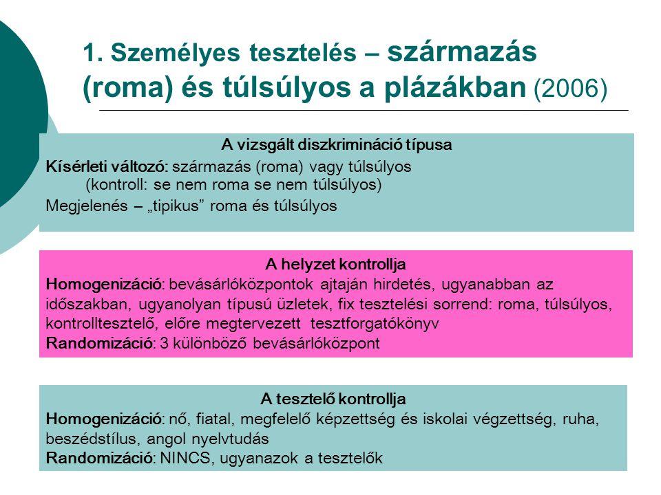 """A vizsgált diszkrimináció típusa Kísérleti változó: származás (roma) vagy túlsúlyos (kontroll: se nem roma se nem túlsúlyos) Megjelenés – """"tipikus"""" ro"""