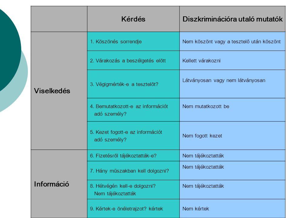"""A vizsgált diszkrimináció típusa Kísérleti változó: származás (roma) és nem Megjelenítés: """"tipikus roma és női név + rákérdezés A helyzet kontrollja Homogenizáció: tipikus foglalkozások kiválasztása, hirdetési újságok, megtervezett beszédpanelek Randomizáció: tesztelési sorrend A tesztelő kontrollja Homogenizáció: kor (20–25 éves), megfelelő képzettség és iskolai végzettség, közeli lakóhely Randomizáció: iskola, korábbi munkatapasztalat, kor, hobbi 2."""