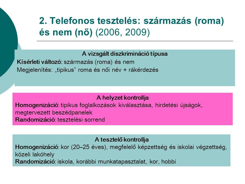 """A vizsgált diszkrimináció típusa Kísérleti változó: származás (roma) és nem Megjelenítés: """"tipikus"""" roma és női név + rákérdezés A helyzet kontrollja"""