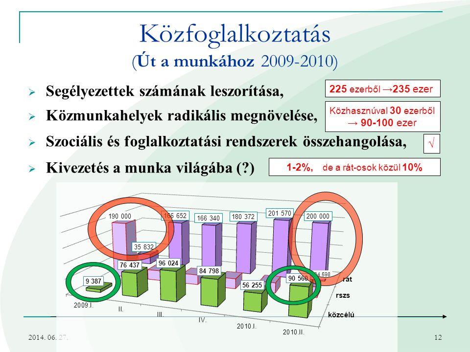 2014. 06. 27.12 Közfoglalkoztatás (Út a munkához 2009-2010)  Segélyezettek számának leszorítása,  Közmunkahelyek radikális megnövelése,  Szociális