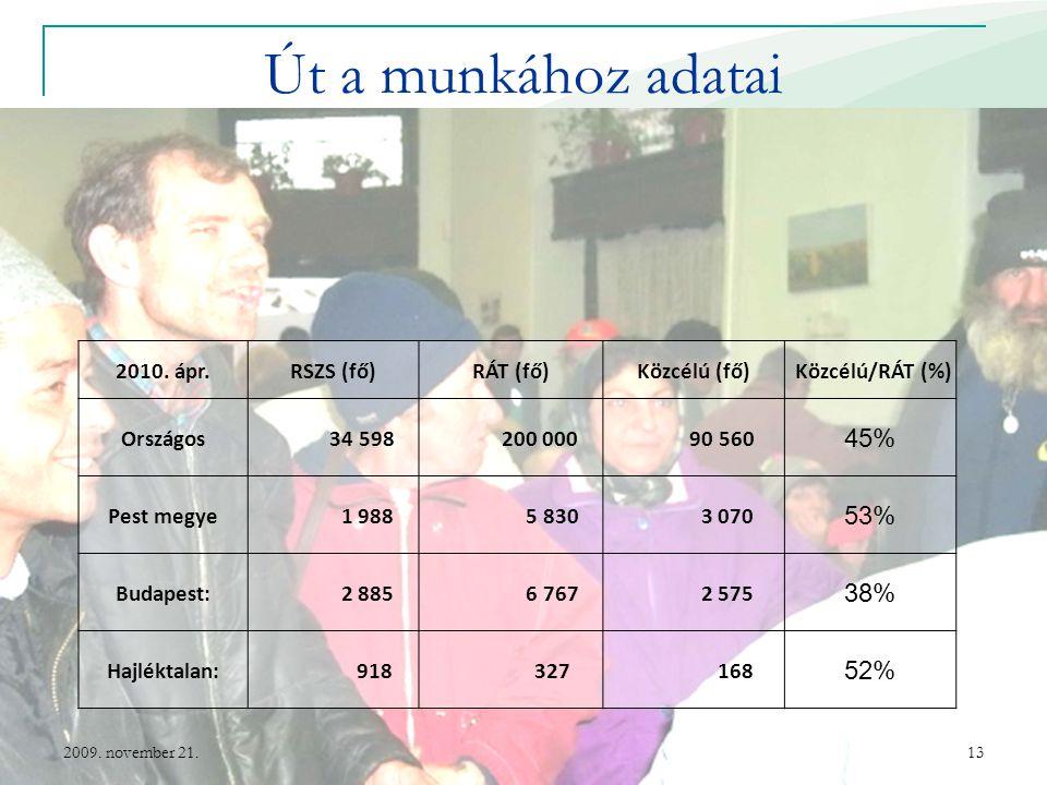 Út a munkához adatai 2009. november 21.13 2010. ápr.RSZS (fő)RÁT (fő)Közcélú (fő)Közcélú/RÁT (%) Országos 34 598 200 000 90 560 45% Pest megye 1 988 5