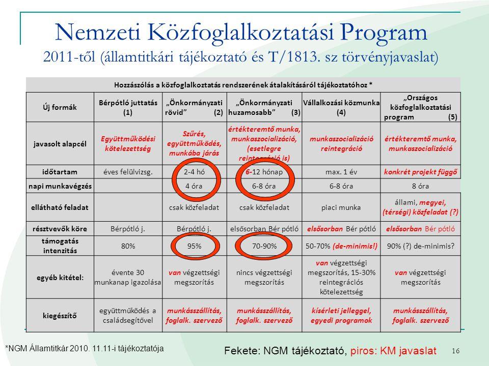 16 Nemzeti Közfoglalkoztatási Program 2011-től (államtitkári tájékoztató és T/1813. sz törvényjavaslat) Hozzászólás a közfoglalkoztatás rendszerének á