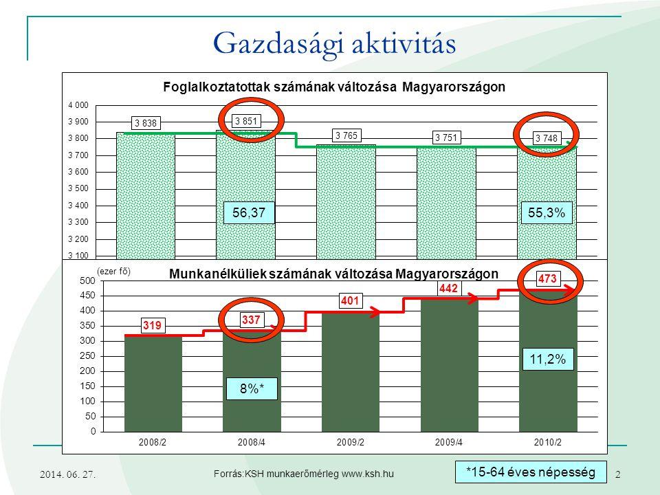 2014. 06. 27.2 Gazdasági aktivitás Forrás:KSH munkaerőmérleg www.ksh.hu 55,3% 8%* 11,2% *15-64 éves népesség 56,37