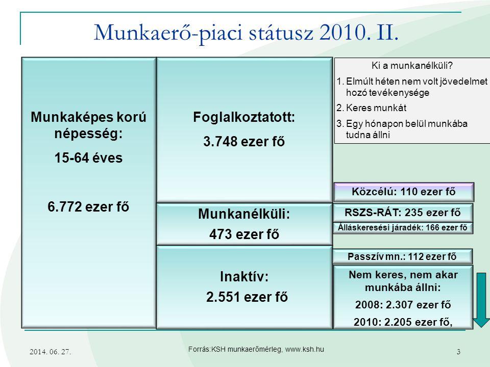 2014. 06. 27.3 Forrás:KSH munkaerőmérleg, www.ksh.hu Ki a munkanélküli? 1.Elmúlt héten nem volt jövedelmet hozó tevékenysége 2.Keres munkát 3.Egy hóna