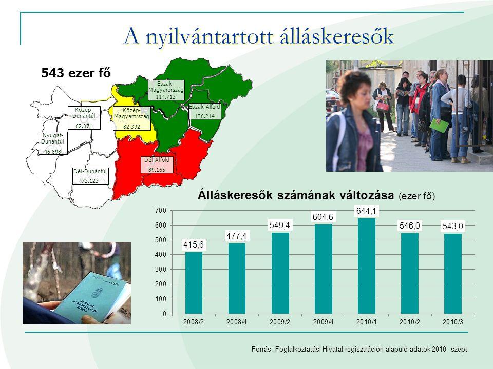 A nyilvántartott álláskeresők Forrás: Foglalkoztatási Hivatal regisztráción alapuló adatok 2010. szept. 543 ezer fő Dél-Dunántúl 73.123 Közép- Dunántú