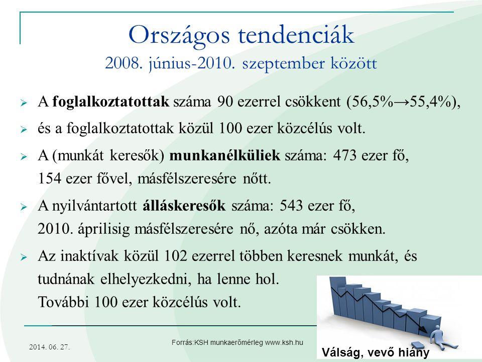 2014. 06. 27.5 Országos tendenciák 2008. június-2010. szeptember között  A foglalkoztatottak száma 90 ezerrel csökkent (56,5% → 55,4%),  és a foglal