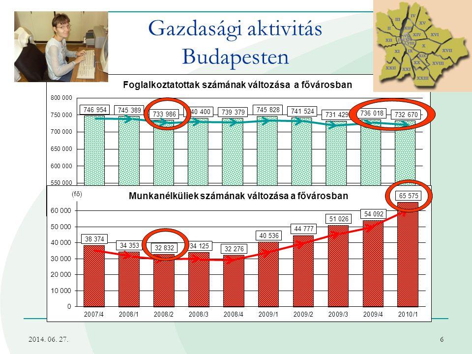 2014. 06. 27.6 Gazdasági aktivitás Budapesten
