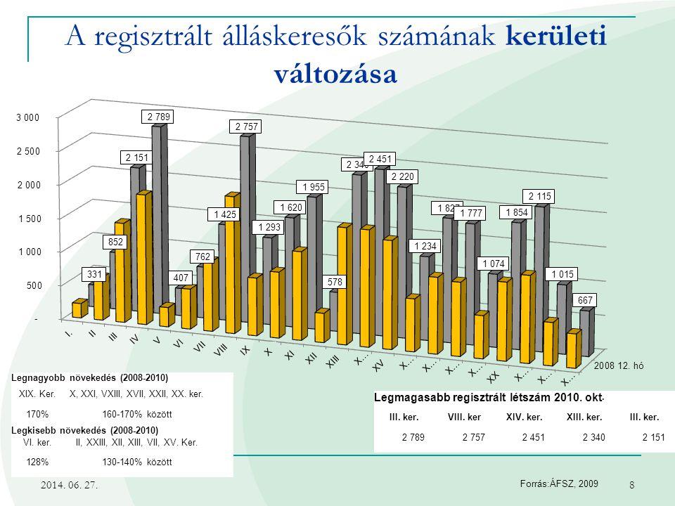 2014. 06. 27.8 A regisztrált álláskeresők számának kerületi változása Forrás:ÁFSZ, 2009 Legmagasabb regisztrált létszám 2010. okt. III. ker.VIII. kerX
