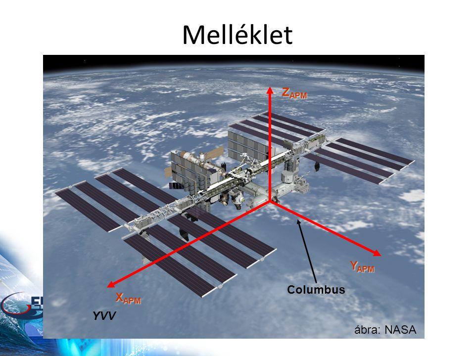 Melléklet X APM Z APM Y APM ábra: NASA Columbus YVV