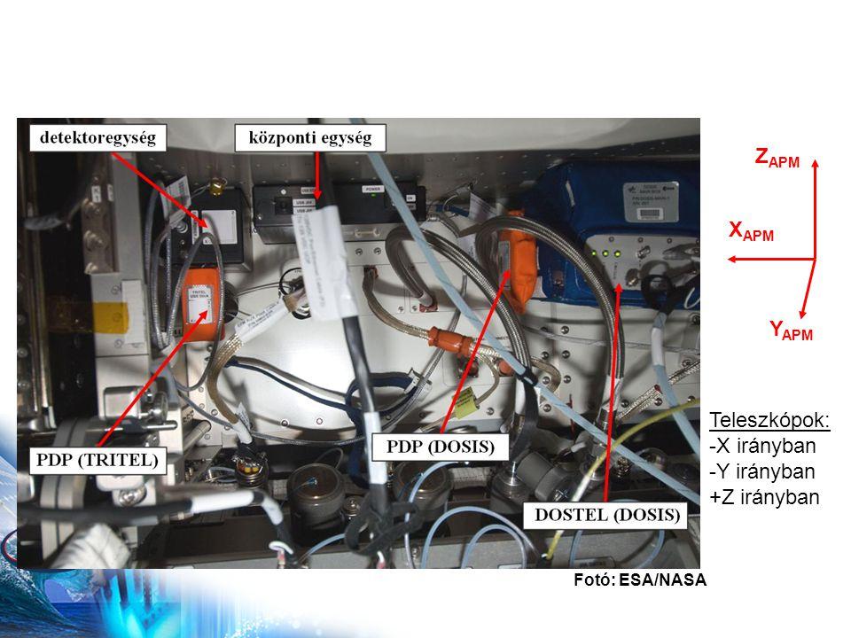 Z APM X APM Y APM Teleszkópok: -X irányban -Y irányban +Z irányban Fotó: ESA/NASA