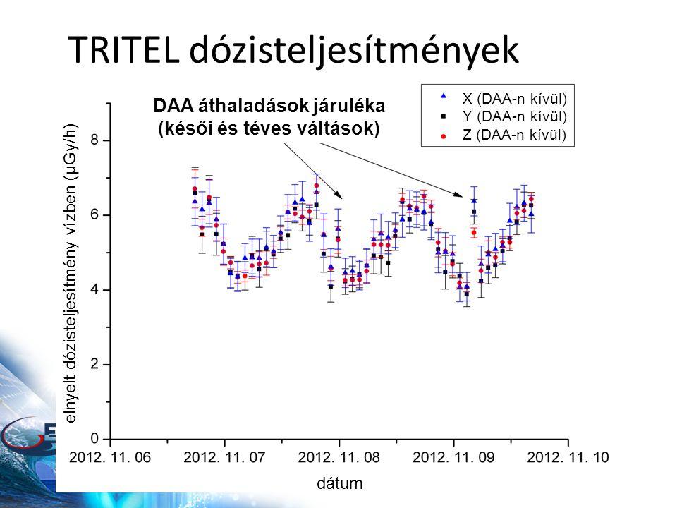 TRITEL dózisteljesítmények DAA áthaladások járuléka (késői és téves váltások) elnyelt dózisteljesítmény vízben (μGy/h) dátum X (DAA-n kívül) Y (DAA-n kívül) Z (DAA-n kívül)