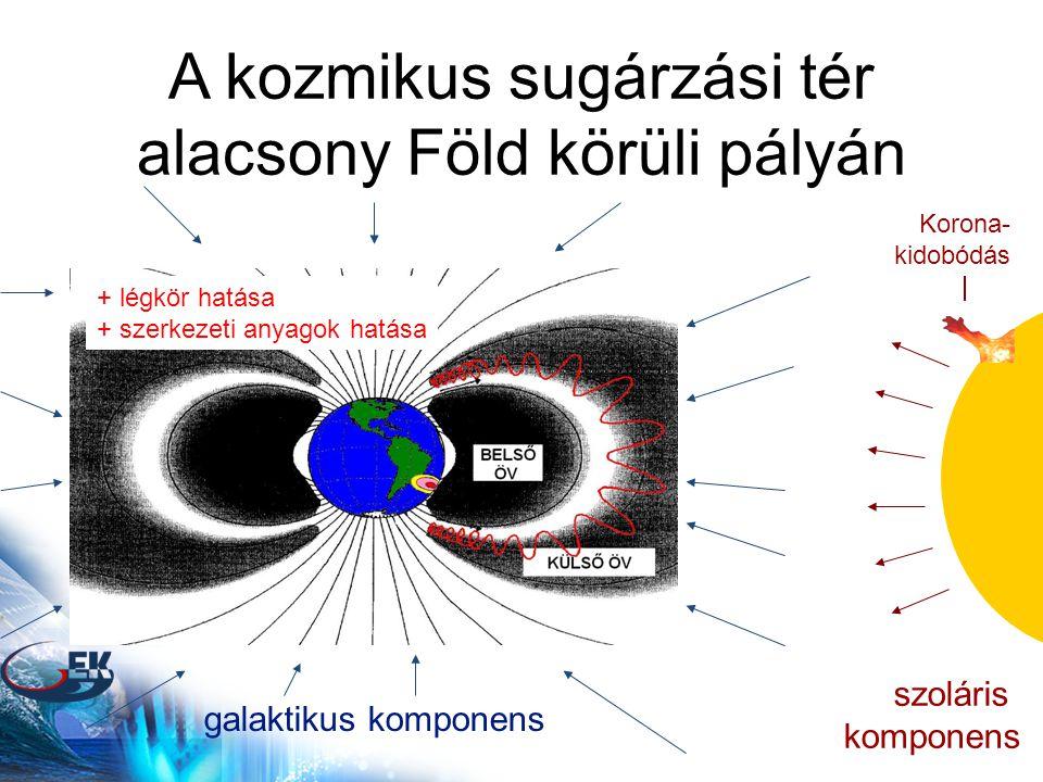 A kozmikus sugárzási tér alacsony Föld körüli pályán galaktikus komponens szoláris komponens Korona- kidobódás + légkör hatása + szerkezeti anyagok hatása