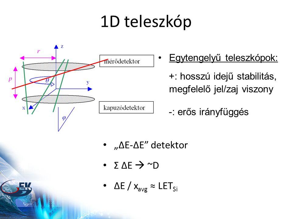 """1D teleszkóp •Egytengelyű teleszkópok: +: hosszú idejű stabilitás, megfelelő jel/zaj viszony -: erős irányfüggés • """"ΔE-ΔE detektor • Σ ΔE  ~D • ΔE / x avg ≈ LET Si"""