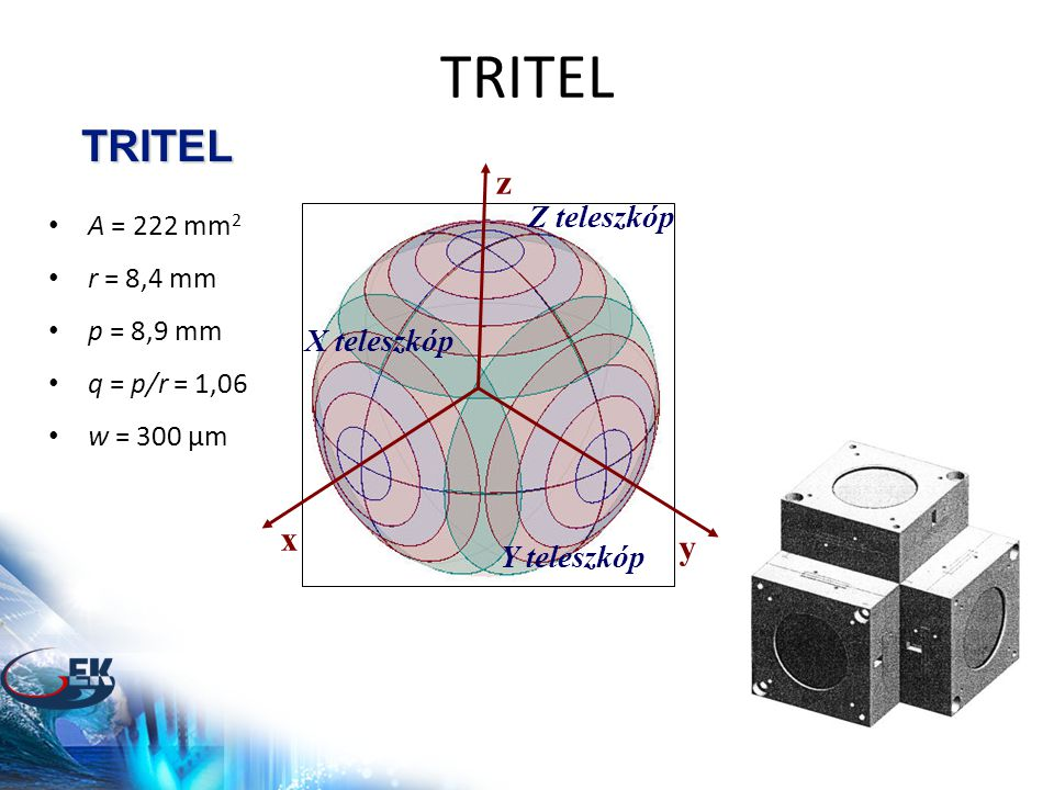 TRITEL TRITEL X teleszkóp Y teleszkóp Z teleszkóp x y z • A = 222 mm 2 • r = 8,4 mm • p = 8,9 mm • q = p/r = 1,06 • w = 300 μm
