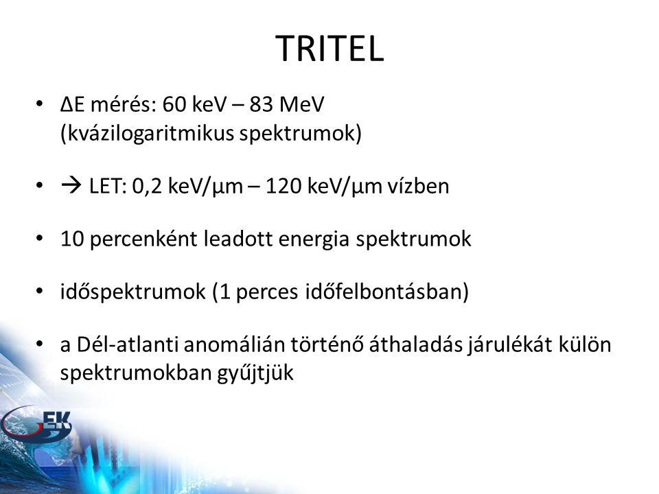 TRITEL • ΔE mérés: 60 keV – 83 MeV (kvázilogaritmikus spektrumok) •  LET: 0,2 keV/μm – 120 keV/μm vízben • 10 percenként leadott energia spektrumok • időspektrumok (1 perces időfelbontásban) • a Dél-atlanti anomálián történő áthaladás járulékát külön spektrumokban gyűjtjük