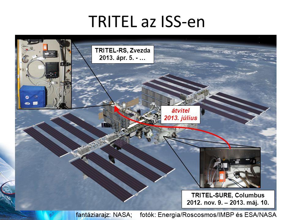 TRITEL az ISS-en fantáziarajz: NASA; fotók: Energia/Roscosmos/IMBP és ESA/NASA TRITEL-RS, Zvezda 2013.