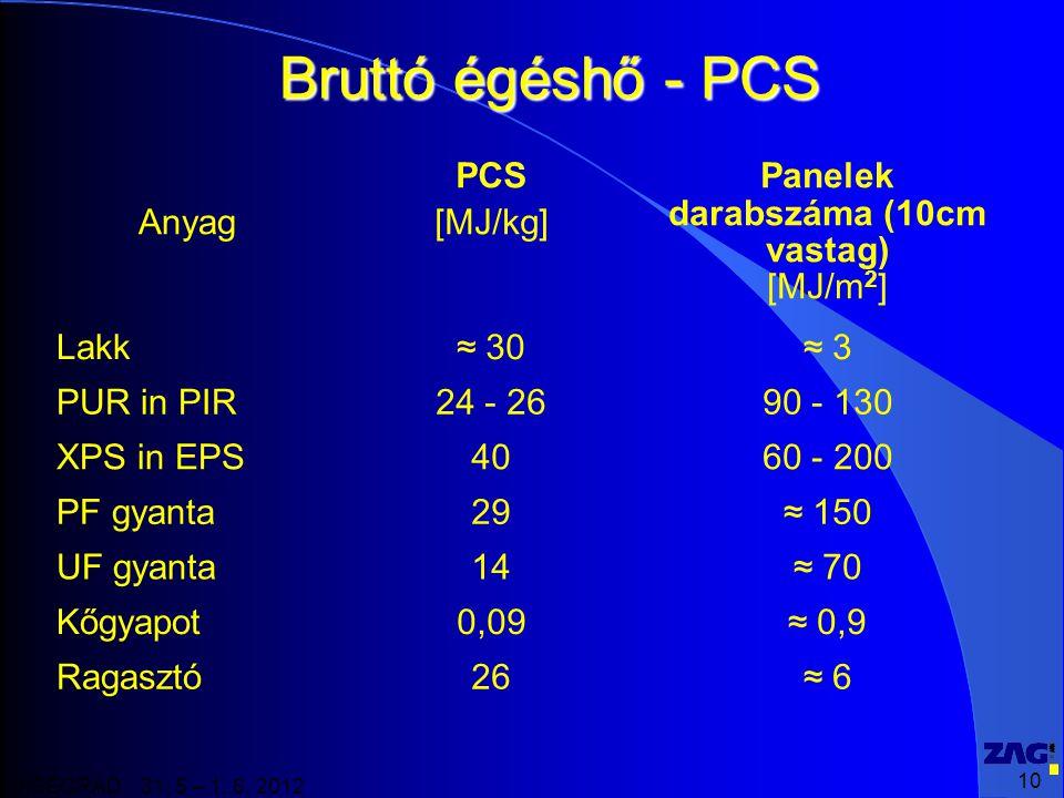 10 VISEGRAD 31. 5 – 1. 6. 2012 Bruttó égéshő - PCS Anyag PCS [MJ/kg] Panelek darabszáma (10cm vastag) [MJ/m 2 ] Lakk≈ 30≈ 3 PUR in PIR24 - 2690 - 130