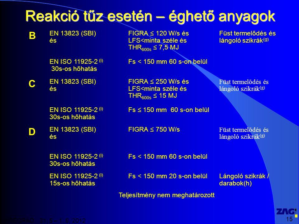 15 VISEGRAD 31. 5 – 1. 6. 2012 Reakció tűz esetén – éghető anyagok B EN 13823 (SBI) és FIGRA ≤ 120 W/s és LFS<minta széle és THR 600s ≤ 7,5 MJ Füst te