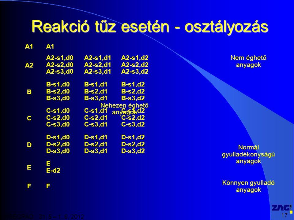 17 VISEGRAD 31. 5 – 1. 6. 2012 Reakció tűz esetén - osztályozás A1 A2 A2-s1,d0 A2-s2,d0 A2-s3,d0 A2-s1,d1 A2-s2,d1 A2-s3,d1 A2-s1,d2 A2-s2,d2 A2-s3,d2