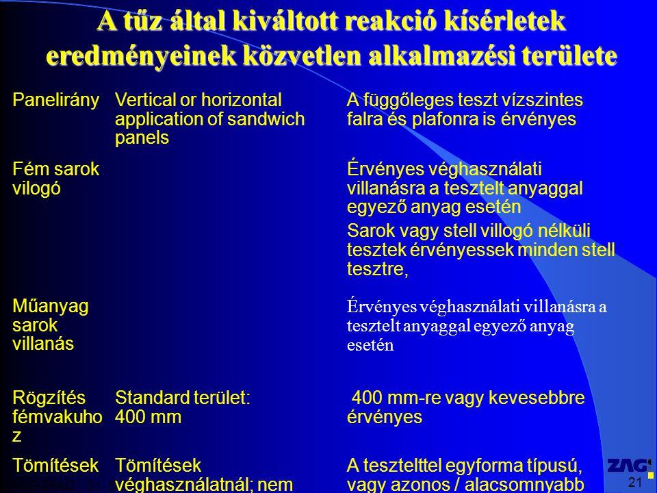 21 VISEGRAD 31. 5 – 1. 6. 2012 A tűz által kiváltott reakció kísérletek eredményeinek közvetlen alkalmazési területe PanelirányVertical or horizontal