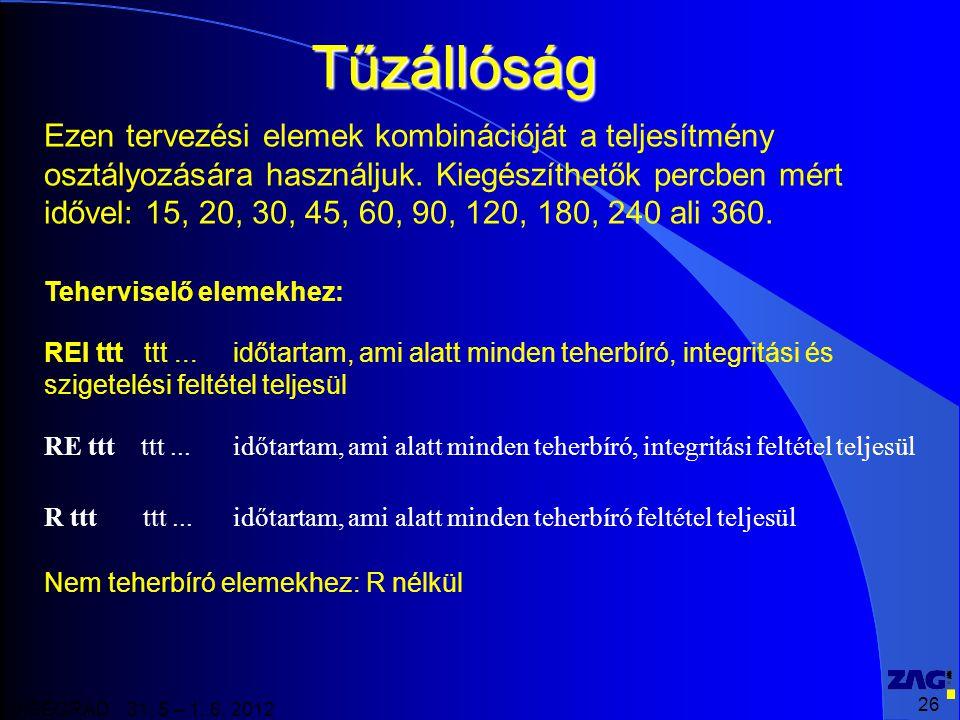 26 VISEGRAD 31. 5 – 1. 6. 2012 Tűzállóság Ezen tervezési elemek kombinációját a teljesítmény osztályozására használjuk. Kiegészíthetők percben mért id