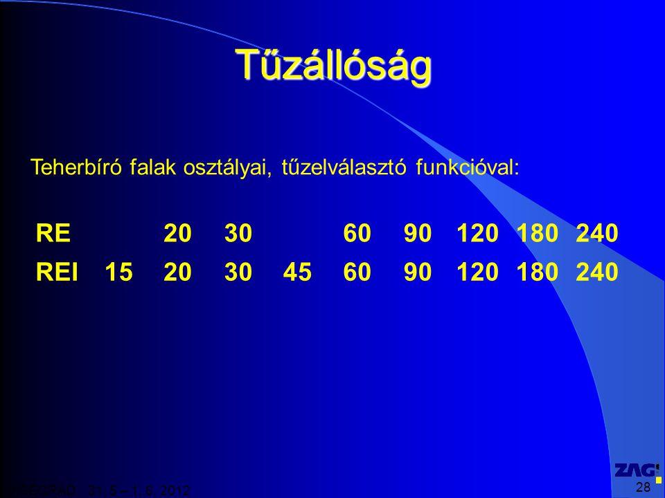 28 VISEGRAD 31. 5 – 1. 6. 2012 Tűzállóság RE20306090120180240 REI152030456090120180240 Teherbíró falak osztályai, tűzelválasztó funkcióval: