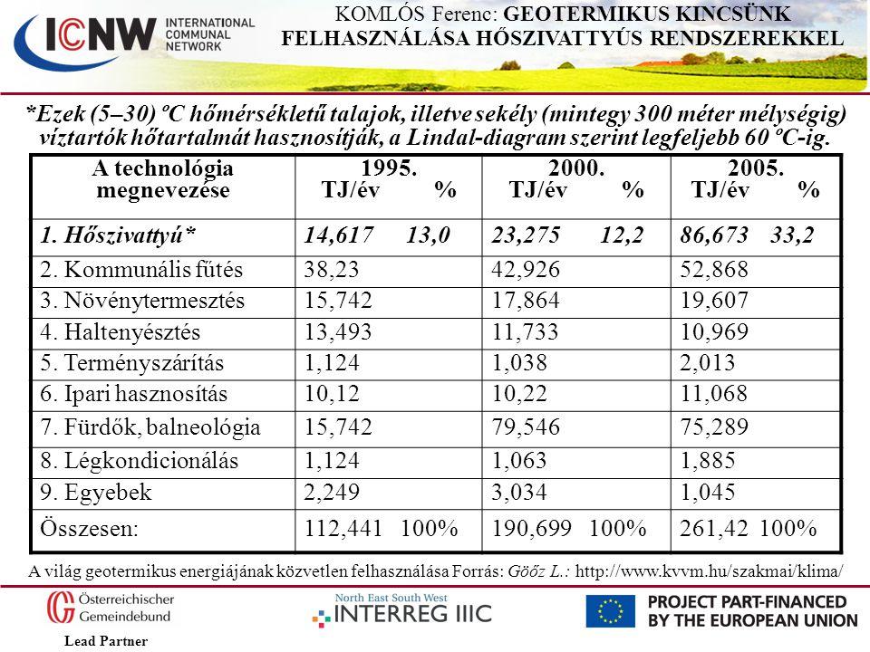 Lead Partner KOMLÓS Ferenc: GEOTERMIKUS KINCSÜNK FELHASZNÁLÁSA HŐSZIVATTYÚS RENDSZEREKKEL *Ezek (5–30) ºC hőmérsékletű talajok, illetve sekély (minteg