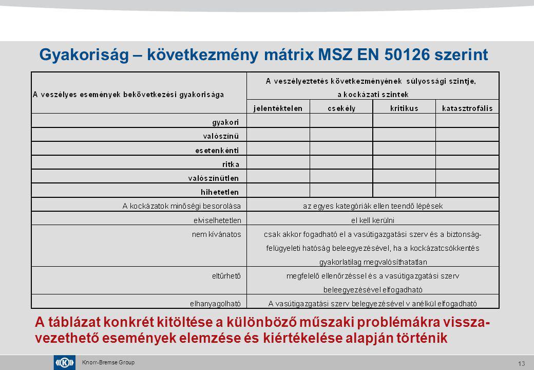 Knorr-Bremse Group 13 Gyakoriság – következmény mátrix MSZ EN 50126 szerint A táblázat konkrét kitöltése a különböző műszaki problémákra vissza- vezet