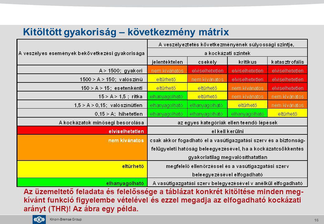 Knorr-Bremse Group 16 Az üzemeltető feladata és felelőssége a táblázat konkrét kitöltése minden meg- kívánt funkció figyelembe vételével és ezzel mega