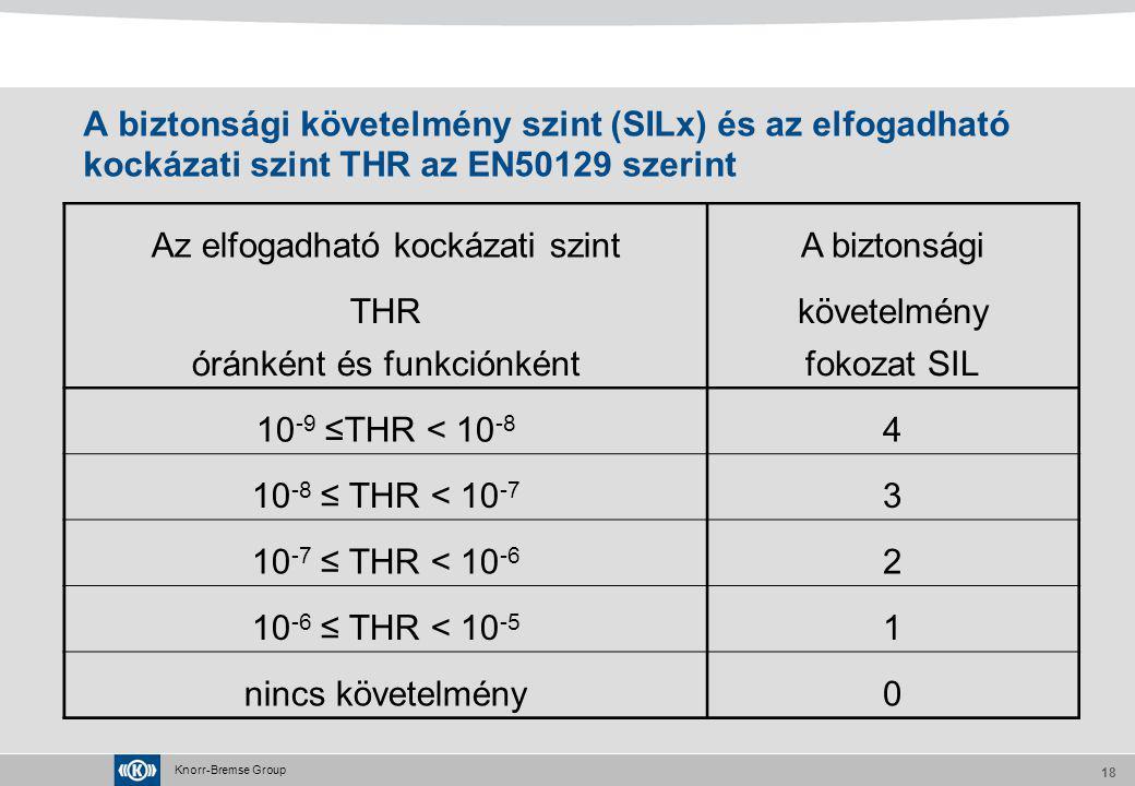 Knorr-Bremse Group 18 A biztonsági követelmény szint (SILx) és az elfogadható kockázati szint THR az EN50129 szerint Az elfogadható kockázati szintA b