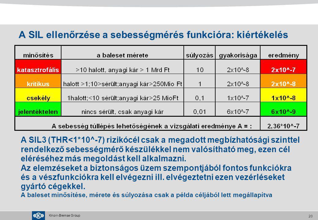 Knorr-Bremse Group 20 A SIL ellenőrzése a sebességmérés funkcióra: kiértékelés A SIL3 (THR<1*10^-7) rizikócél csak a megadott megbízhatósági szinttel